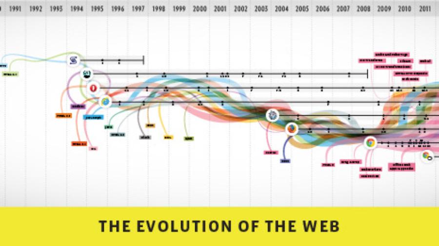Cle de Fa - evolution du web