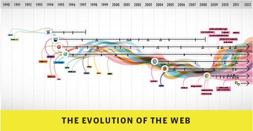 L'évolution du Web en image