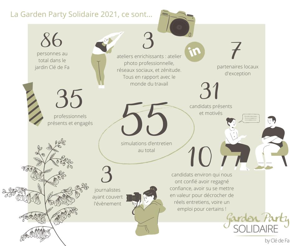 Clé de Fa - Chiffres 2021 Garden PArty Solidaire