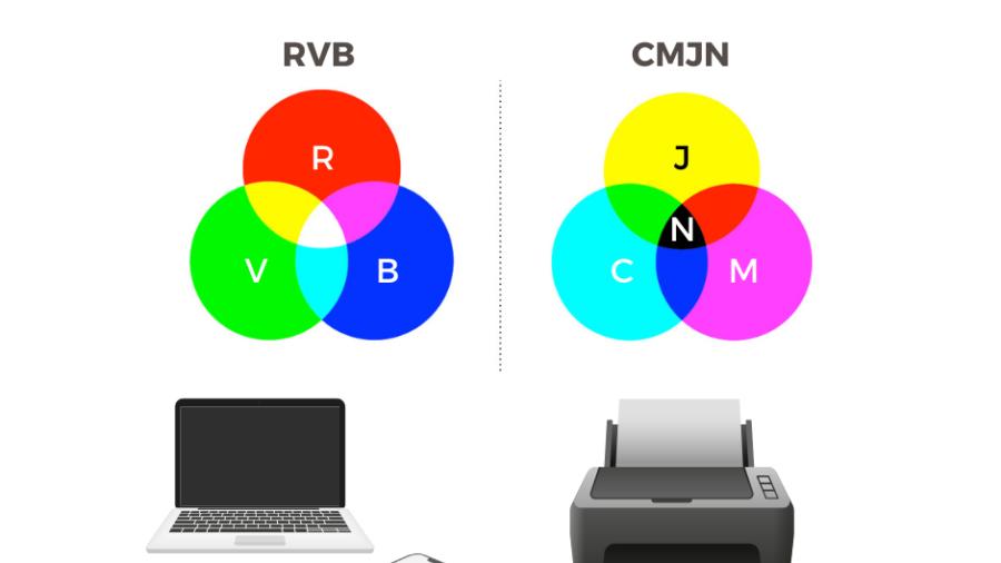 Clé de Fa - Astuce RVB CMJN